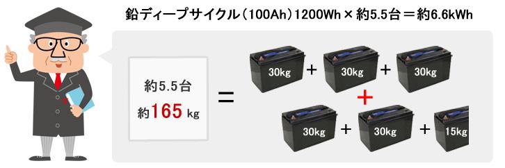 コアレックスと同容量で考えると165kg!
