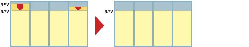 電圧が3.7V以上に上昇した場合、適正な電圧に調整する図