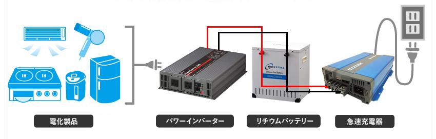 パワーインバーター+リチウムイオンバッテリーセット 使用イメージ図
