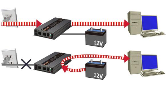 通常時(AC100Vから電源供給)と停電時(蓄電池から電源供給)