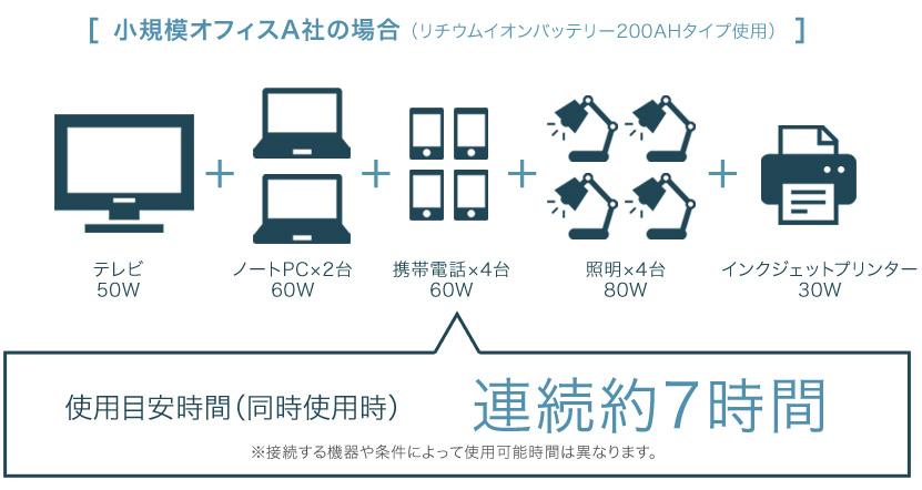 小規模オフィスA社の場合(リチウムイオンバッテリー200AHタイプ使用)使用目安時間(同時使用時)連続約7時間