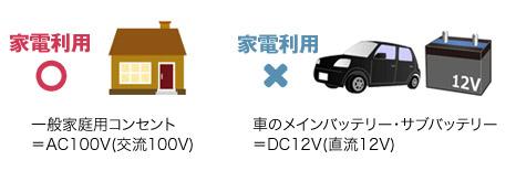 家電利用◯:一般家庭用コンセント=AC100V(交流100V)、家電利用×:車のメインバッテリー・サブバッテリー=DC12V(直流12V)