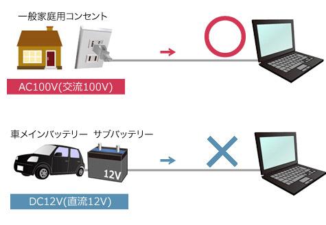 一般家庭用コンセントAC100V(交流100V)・車のメインバッテリー・サブバッテリーDC12V(直流12V)