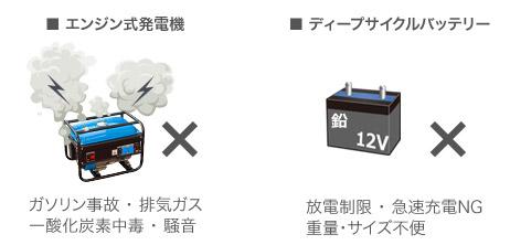 エンジン式発電機×、ディープサイクルバッテリー×