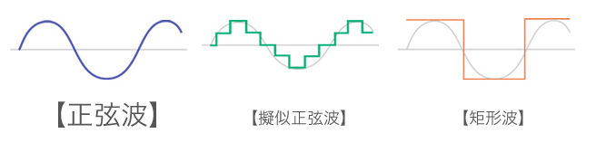 正弦波・疑似正弦波・矩形波のイメージ図
