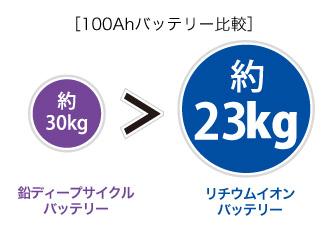 100Ahバッテリー重さ比較図