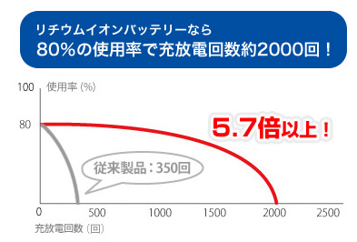 リチウムイオンバッテリーなら80%の使用率で充放電回数約2000回!