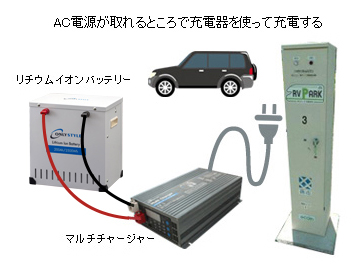 AC電源が取れるところで充電器を使って充電する