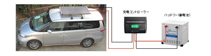 ソーラーパネルで発電した電気で充電するイメージ