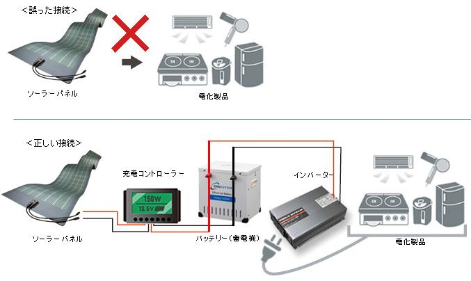 ソーラーパネルの誤った接続イメージ・正しい接続イメージ