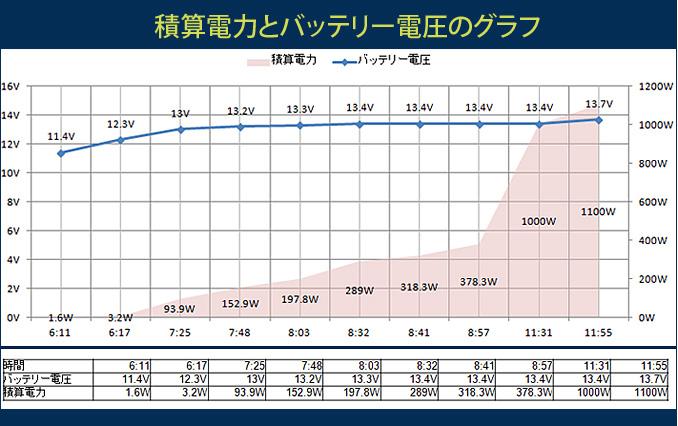 積算電力とバッテリー電圧のグラフ