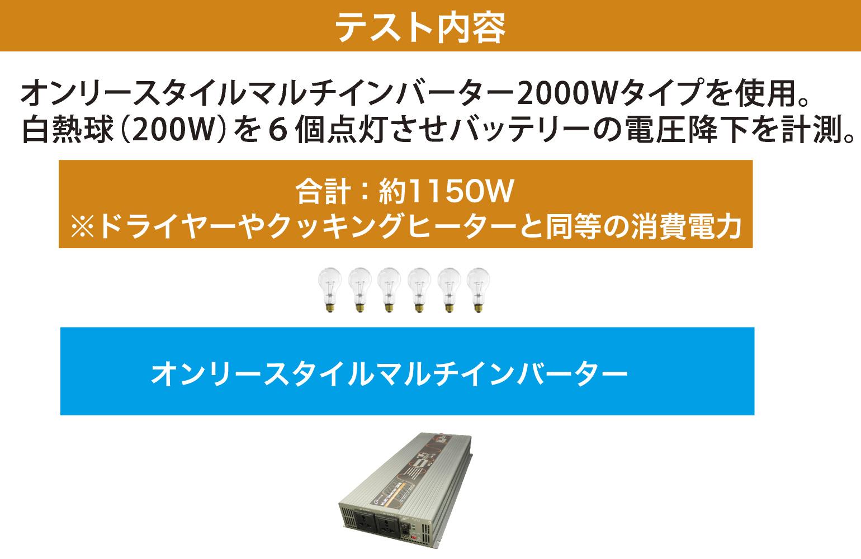テスト内容:オンリースタイルマルチインバーター2000Wタイプを使用。白熱球(200W)を6個点灯させバッテリーの電圧降下を計測。
