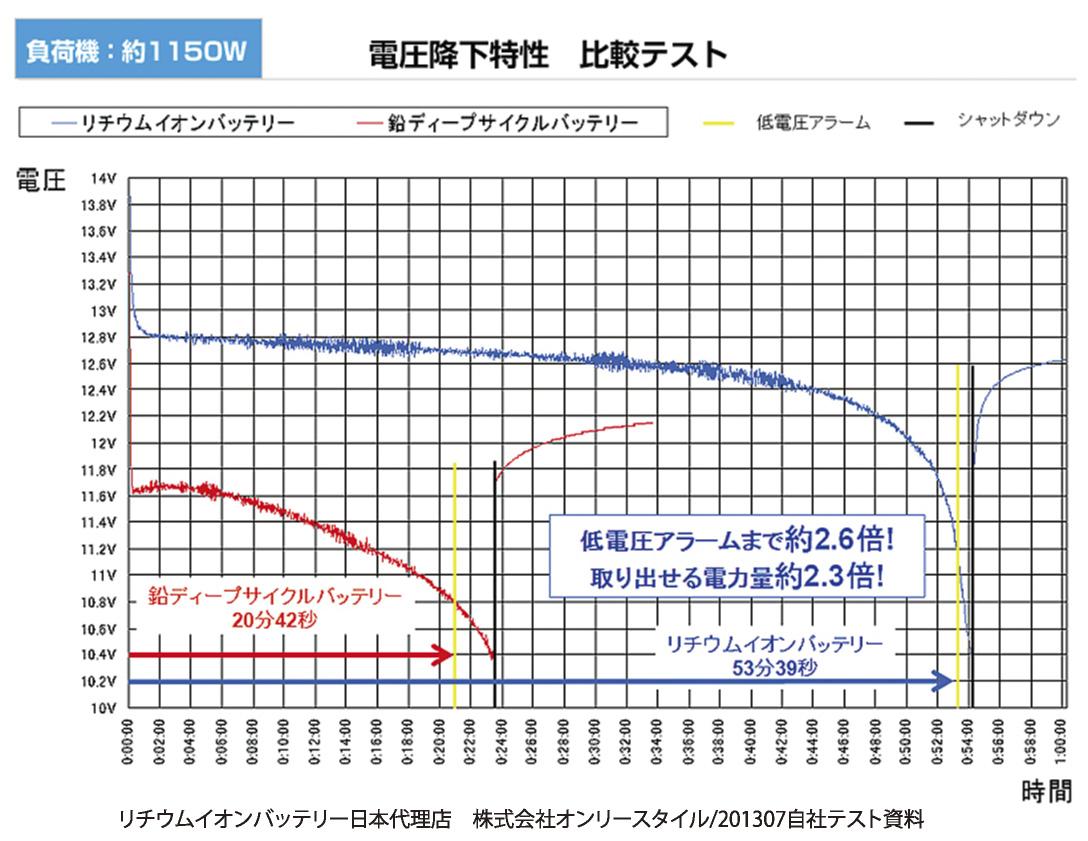 電圧降下特性 比較テストの図