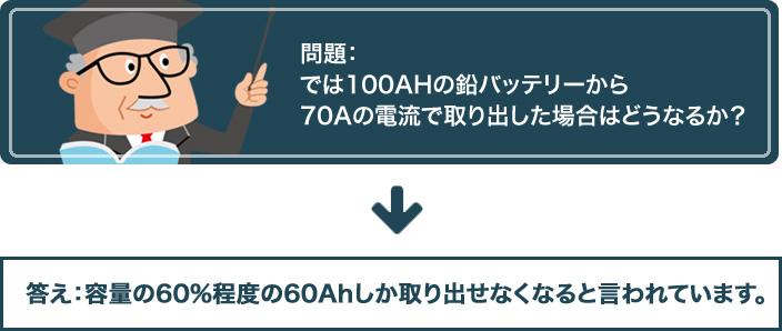 問題:では100AHの鉛バッテリーから70Aの電流で取り出した場合はどうなるか?答え:容量の60%程度の60Ahしか取り出せなくなると言われています。