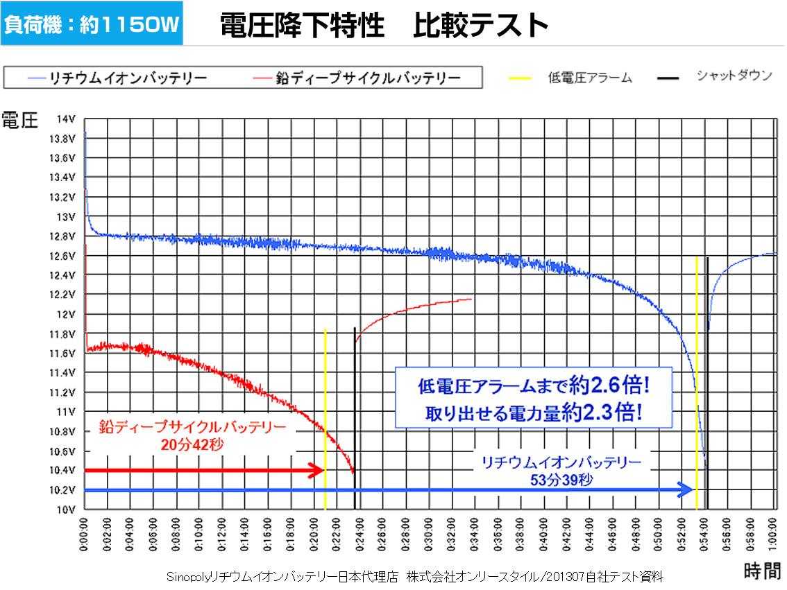 負荷機約1150W 電圧降下特性 比較テストグラフ