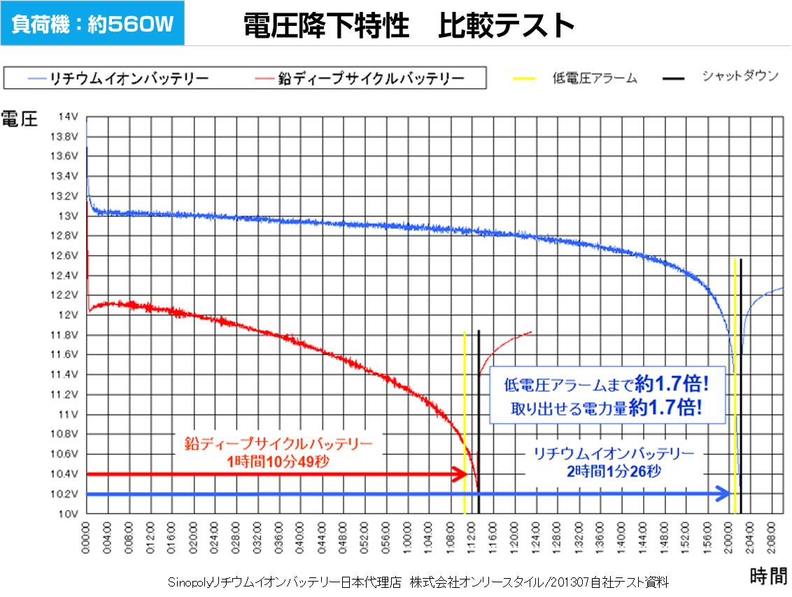 負荷機約560W 電圧降下特性 比較テストグラフ