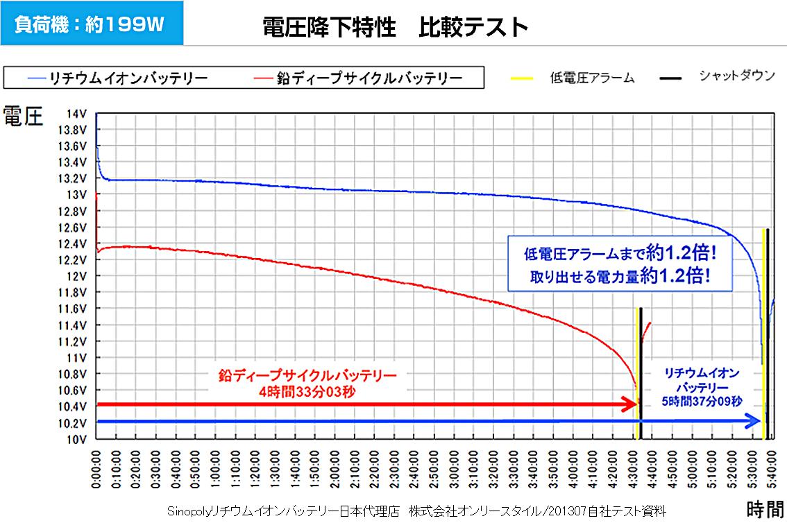 負荷機約199W 電圧降下特性 比較テストグラフ
