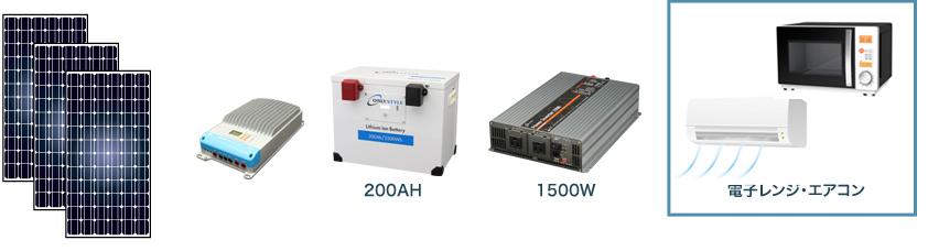 リチウムイオンバッテリーを使った独立型電源(オフグリッド)のイメージ図